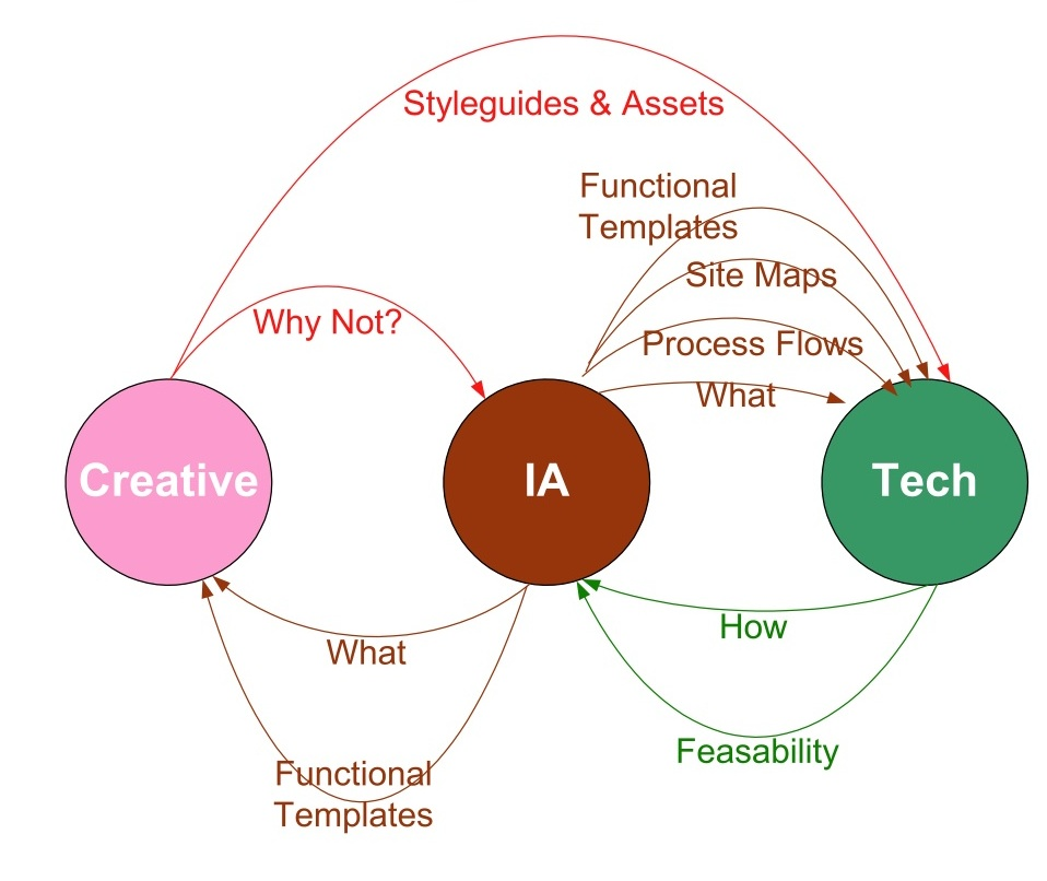 Interaction Diagram of Information Architecture, Tech, and ...
