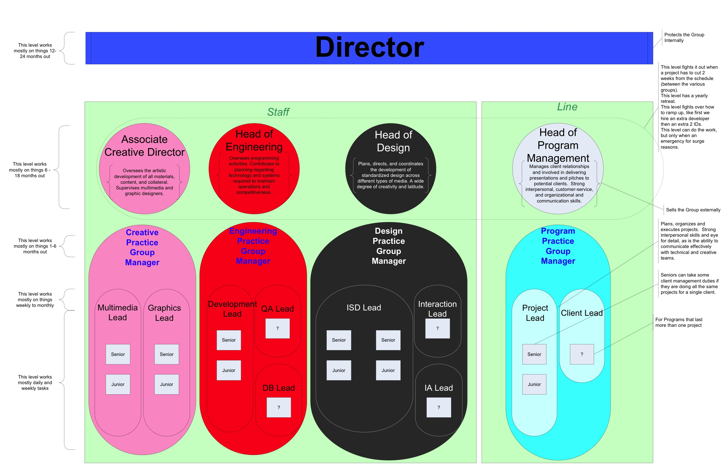 The gallery for creative organization chart design for Creative organization