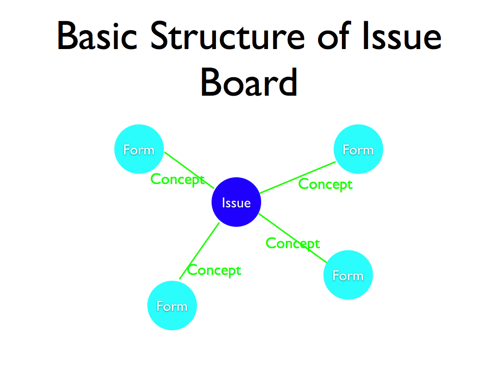 Issue Board Structure A