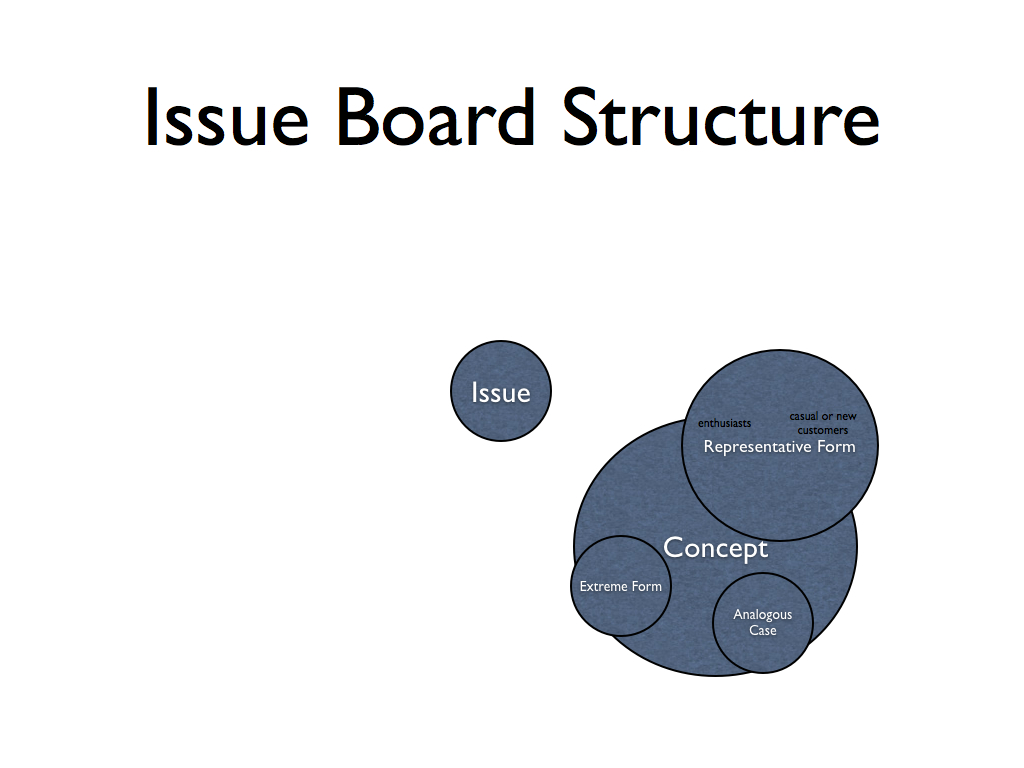 Issue Board Structure